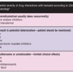 Tramadol: Seizures, Serotonin Syndrome, and Coadministered Antidepressants