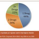 Treatment of Bipolar Disorder