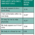 Childhood Sexual Abuse and Lack of Familiarity  With One's Own Body