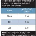 Relationships among Shoplifting, Compulsive Buying, and Borderline Personality Symptomatology