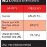 GAD65 Antibodies, Chronic Psychosis, and Type 2 Diabetes Mellitus