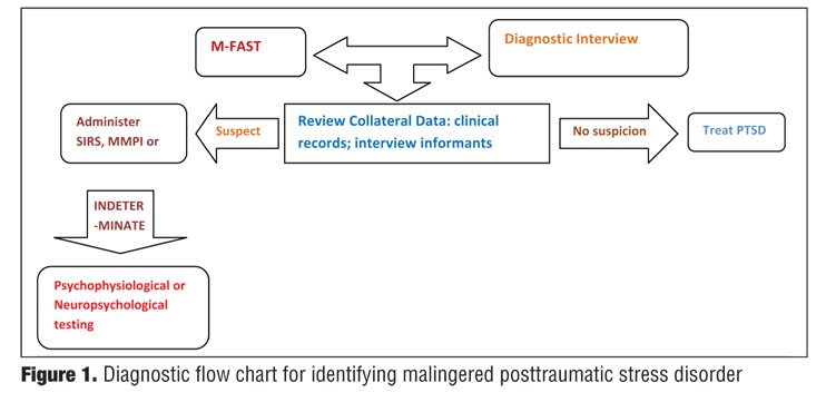 Multimodal Approach to Identifying Malingered Posttraumatic