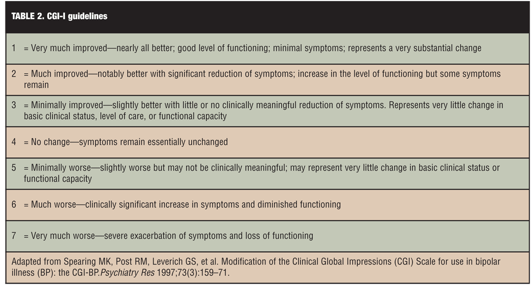 examples of clinical practice guidelines